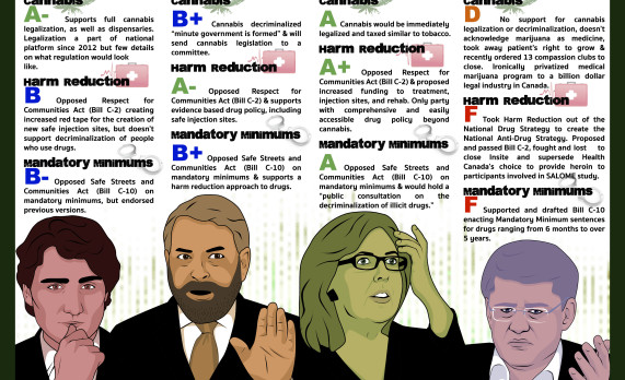 Election Drug Policy Report Card